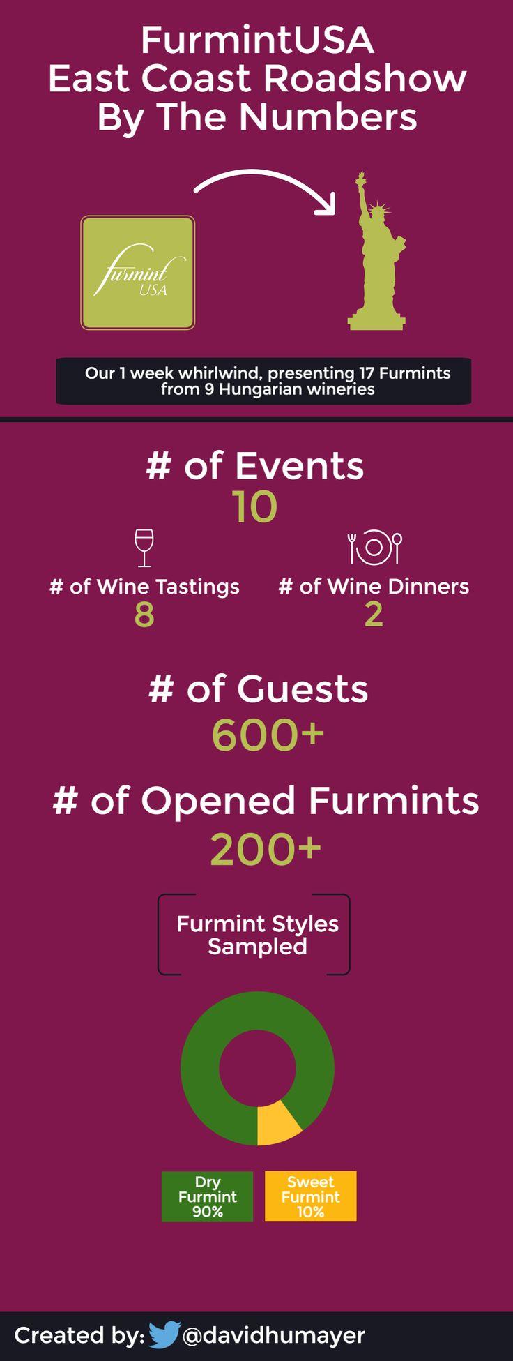 A quick summary of the #EastCoast FurmintUSA #Roadshow. #infographic