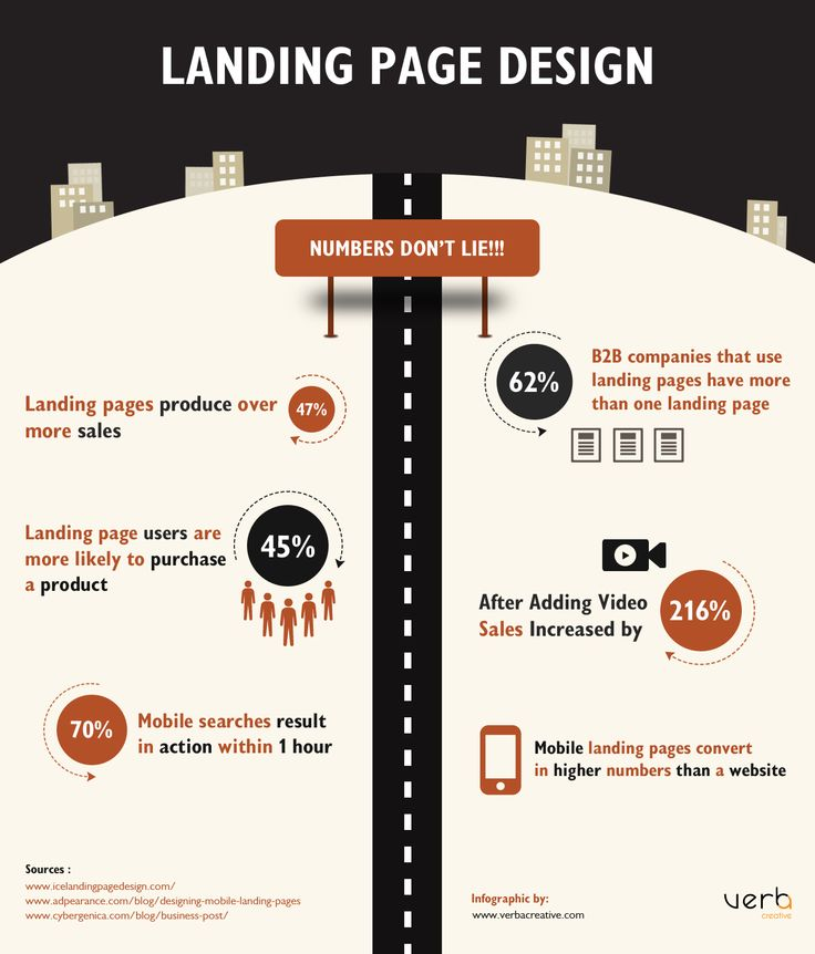 Landing Page Design [INFOGRAPHIC]