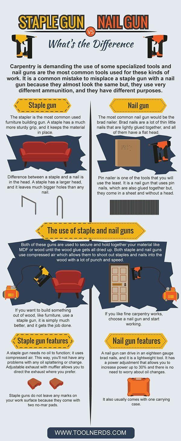 Pin On Nailers Nail Gun Reviews Tips And Projects
