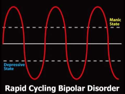 the causes and symptoms of the rapid cycling bipolar disorder Bipolar ii disorder symptoms include rapid,  bipolar ii is similar to bipolar i disorder, with moods cycling between high  the causes of bipolar disorder are.