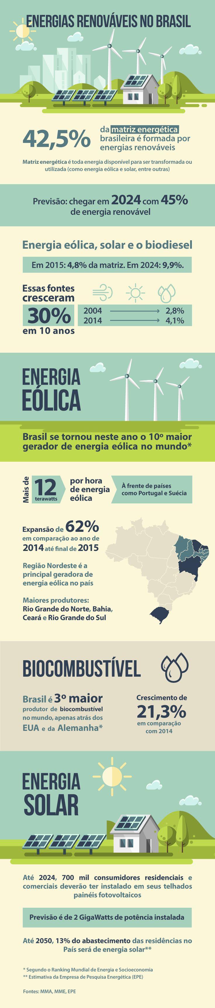 Enviado por Roberto São Paulo - SP Do Portal Brasil Energia renovável representa mais de 42% da matriz energética brasileira Se considerada apenas a geração de energia elétrica, uso de fontes renováv