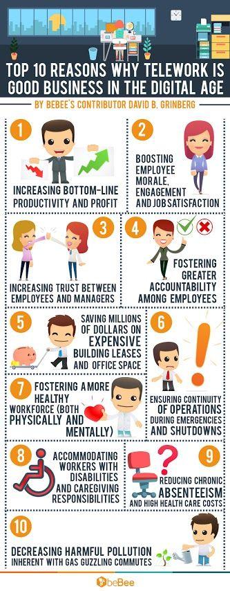 Top 10 reasons why telework makes good business sense #Infographic #Jobs #Business #Work #Telework