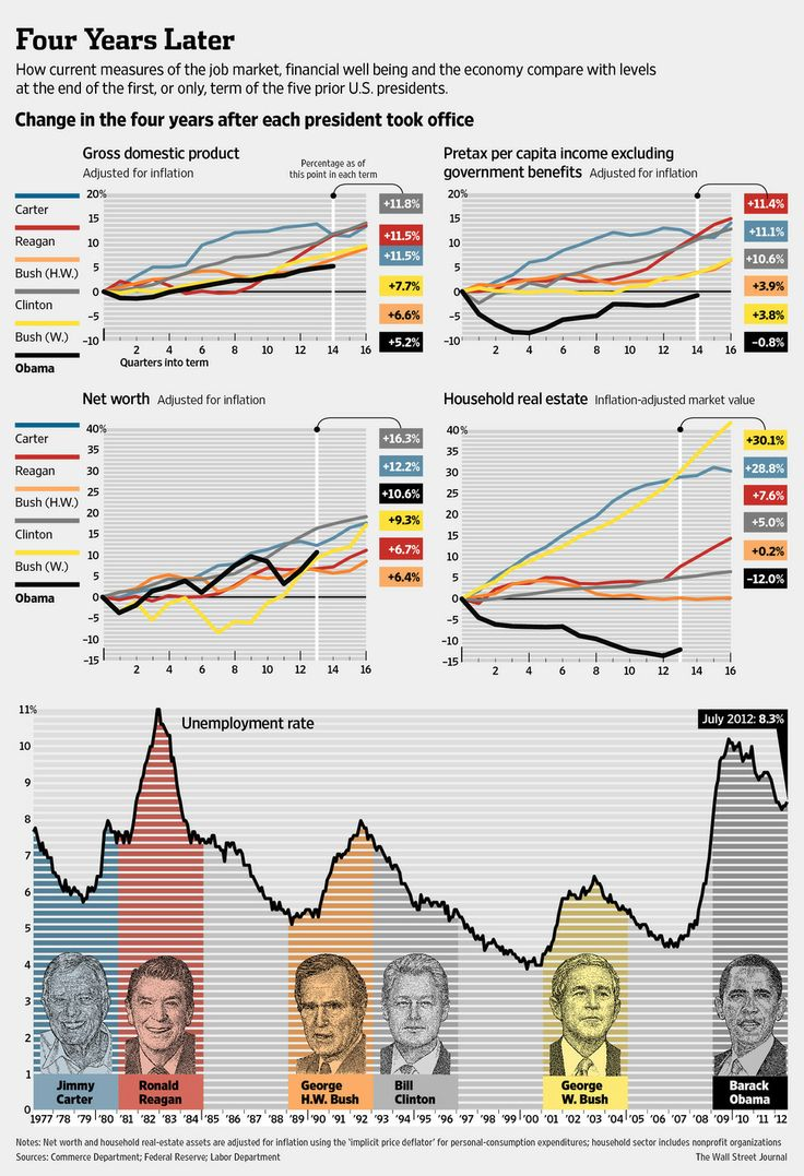 Economic performance of the US economy after the first four years in office of President Carter, Reagan, HW Bush, Clinton, W Bush & Obama / La economía de EEUU en los cuatro primeros años de gobierno de Carter, Reagan, HW Bush, Clinton, W Bush y Obama