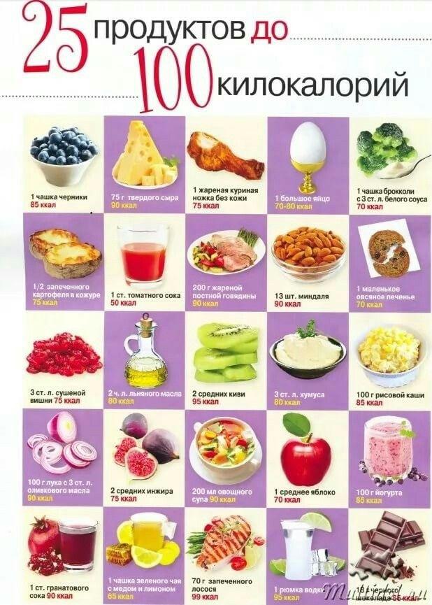 Список сладкого на диете