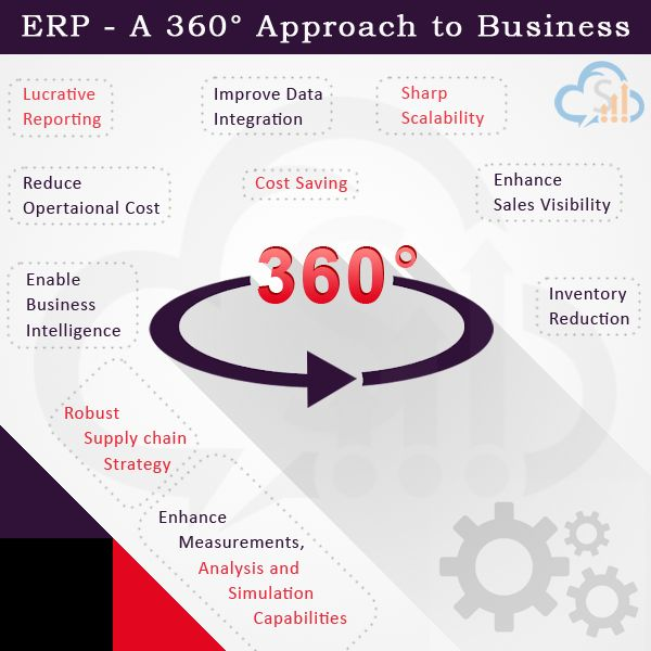 How #ERP Software transform Whole #Business by 360 Degree?