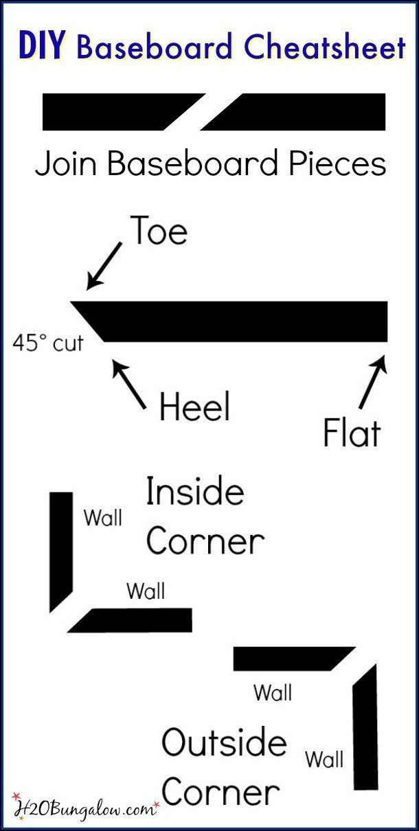 DIY baseboards tutorial and baseboard cuts and terms cheat sheet H2OBungalow
