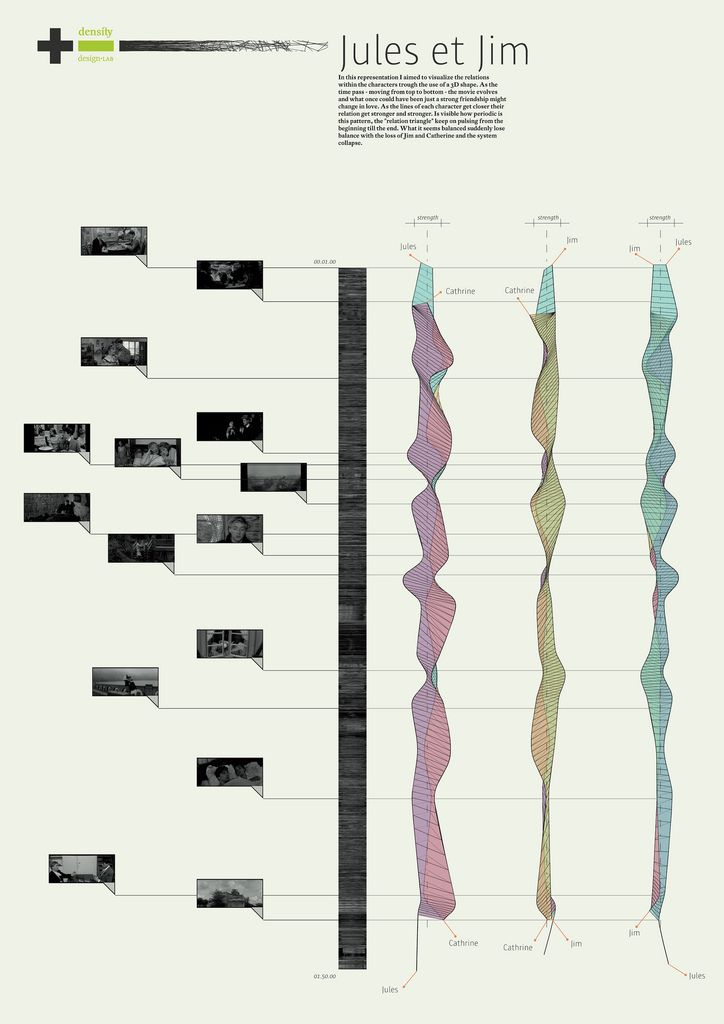 """Character interactions from the film Jules et Jim. It would be nice if a """"How to read this chart"""" had been included on the chart. It's difficult to tell what the ribbons things are attempting to show."""