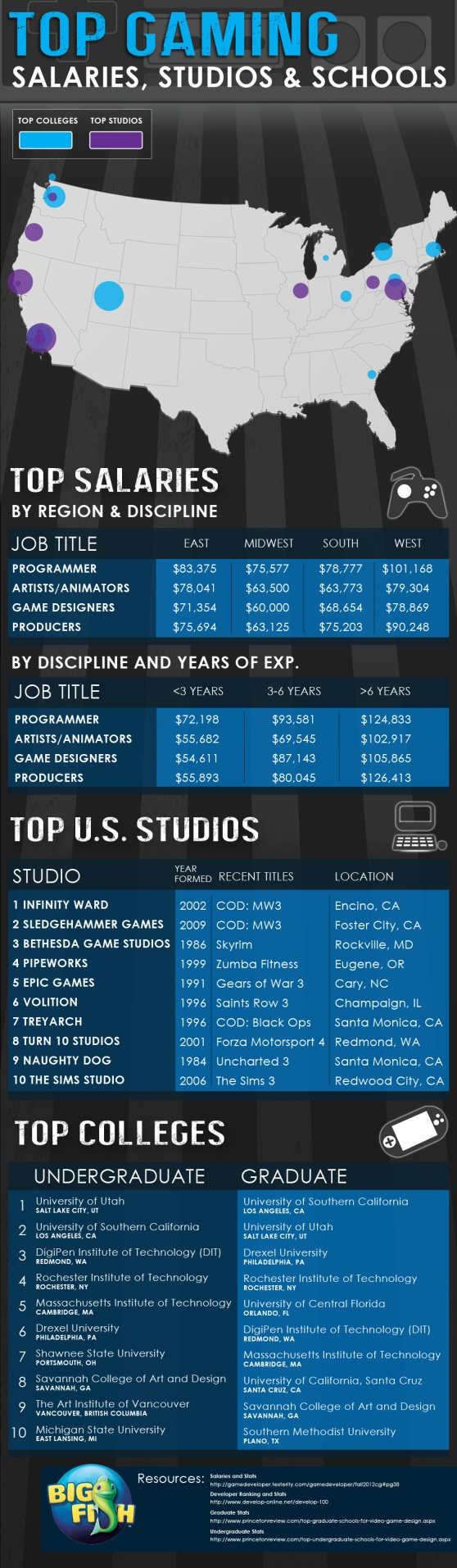 Top colleges and salaries in gaming Game design, Video