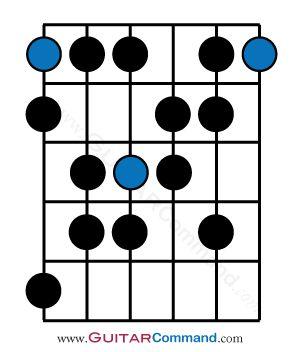 38 best spanish guitar chord images on pinterest guitar chords guitar classes and guitar lessons. Black Bedroom Furniture Sets. Home Design Ideas