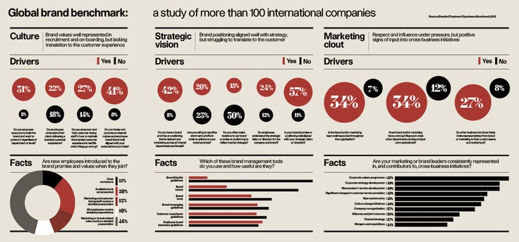 Global Brand Benchmark Infographic - originally from the Raconteur report on Brand and Reputation Management which was distributed in The Times. Internet Site,  Website, Brand Benchmark, Web Site, Brand Promis, Email Marketing, Global Brand, Info Graphics, B2B Marketing