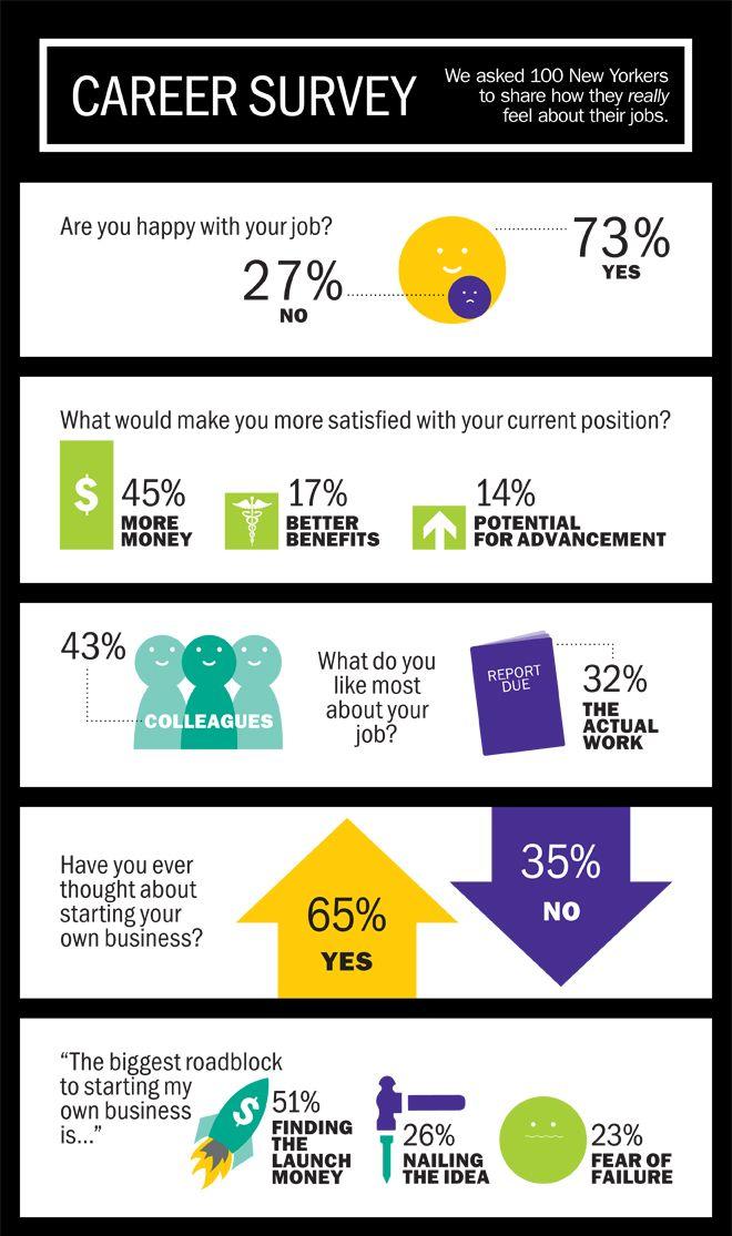 The 25+ best Career survey ideas on Pinterest Interest survey - survey result template