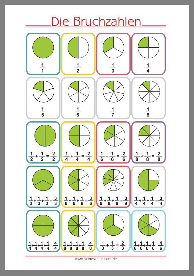 Schulwissen – #mathe #Schulwissen