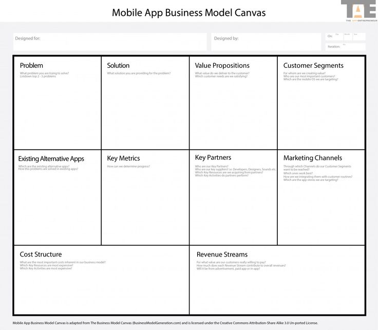 Mobile Application Business Model | App Business Model Canvas