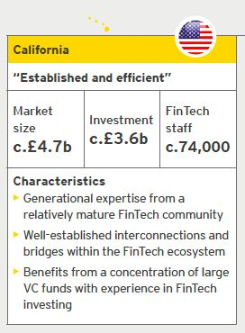 California Fintech |  Source: EY analysis, CB Insights | Notes: Investment refers to the period from October 2014 to September 2015