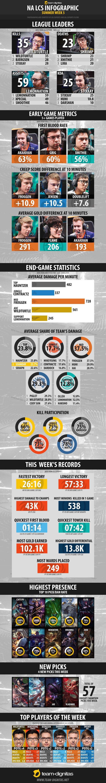 NA LCS Summer Split Infographic - Week 5 http://imgur.com/a/D1aQV #games #LeagueOfLegends #esports #lol #riot #Worlds #gaming