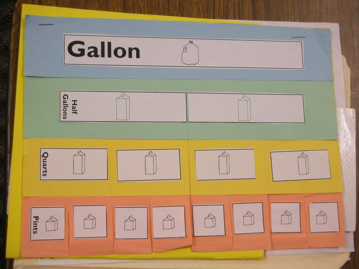 math foldables- liquid measurements