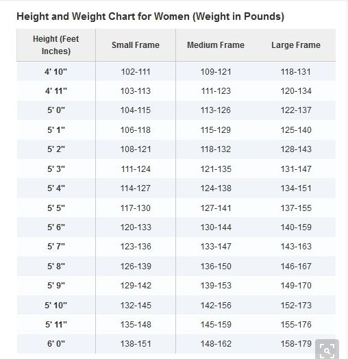 women height weight chart - laveyla.com
