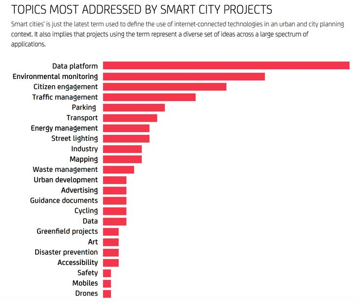What does the Smart City landscape really look like? Analysing 148 #SmartCity projects to see the what, who and how...