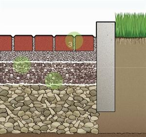 1. Prepare the Base Excavate deep enough to store a heavy rainfall. Deeper storage is needed in slow-draining soil such as clay. Filter fabric keeps stone separate from sub-soil. 2. Place the Stone The sub-base is placed and compacted in layers: coarse crushed stone at the bottom, smaller gravel in the middle, and a pea gravel bedding course at the top. 3. Set the Pavers Screed the bedding course flat, then place the pavers. Sweep gravel into the rain-draining joints between pavers, and…