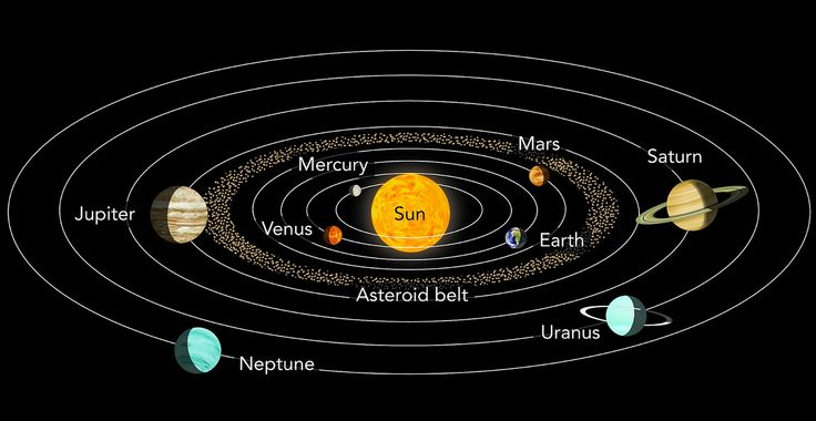 http://astronomyisawesome.com/solar-systems/meet-me-on-neptune-or-maybe-uranus/
