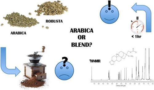 Rapid #Authentication of #Coffee #Blends and Quantification of 16-O-Methylcafestol in Roasted Coffee Beans by Nuclear Magnetic Resonance #NMR #16-OMC