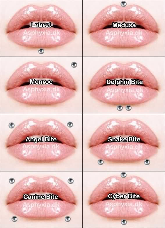 lip piercing names