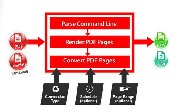 PDF2Excel Command Line is command line, shell or batch version providing a subset of features found in Able2Extract. It may be used to automate the conversion of multiple documents. http://www.investintech.com/products/developer/
