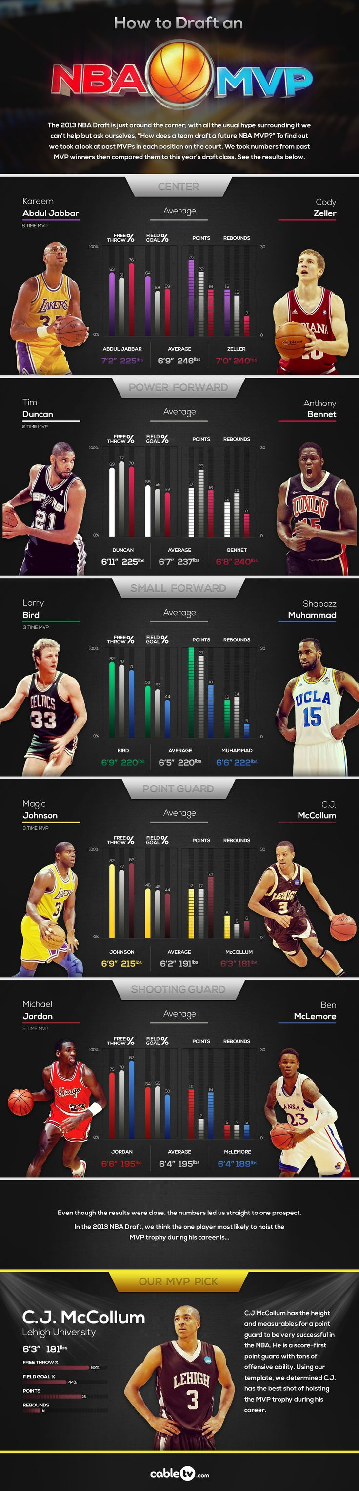 How To Draft an NBA MVP [INFOGRAPHIC]
