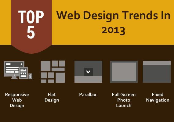 The web is dynamic and so are the ever-changing web design trends. As 2014 brings in new hopes. Lets look at the popular website design trends in 2013!