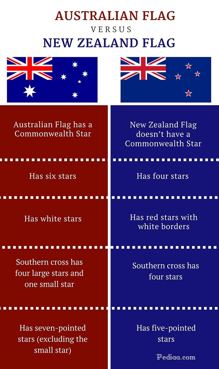 Difference Between Australian and New Zealand Flag -infographic