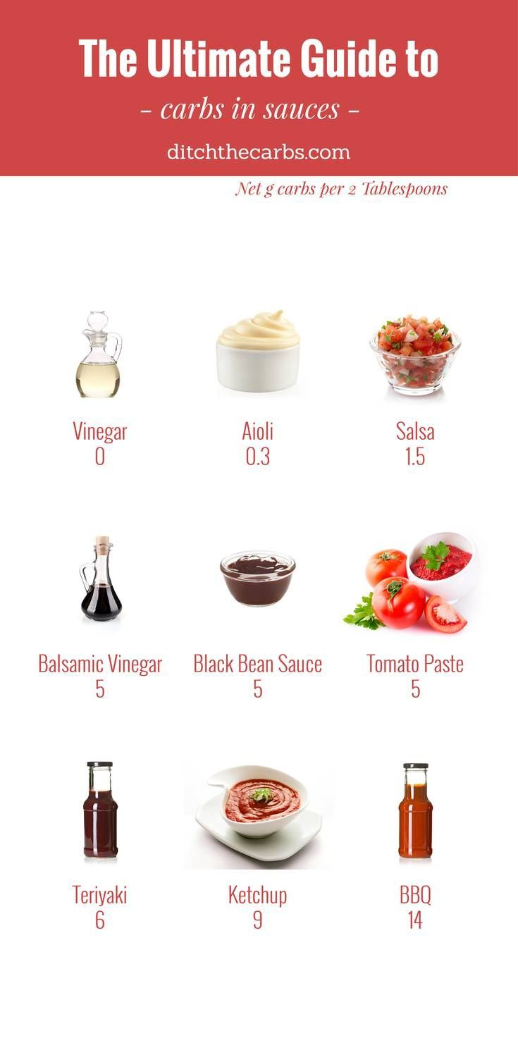 """You have to read this """"Ultimate guide to carbs in sauces"""". You will see which to enjoy and which to avoid in an easy photo grid.   ditchthecarbs.com via @ditchthecarbs"""