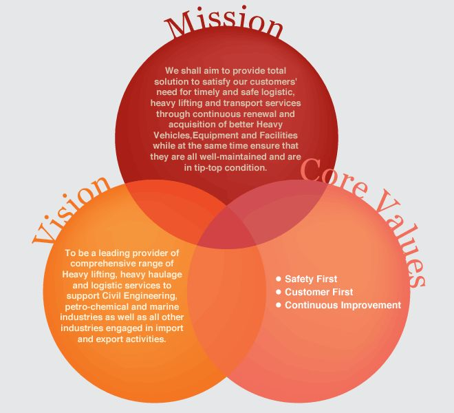 Peck Tiong Choon's Mission, Vision & Values