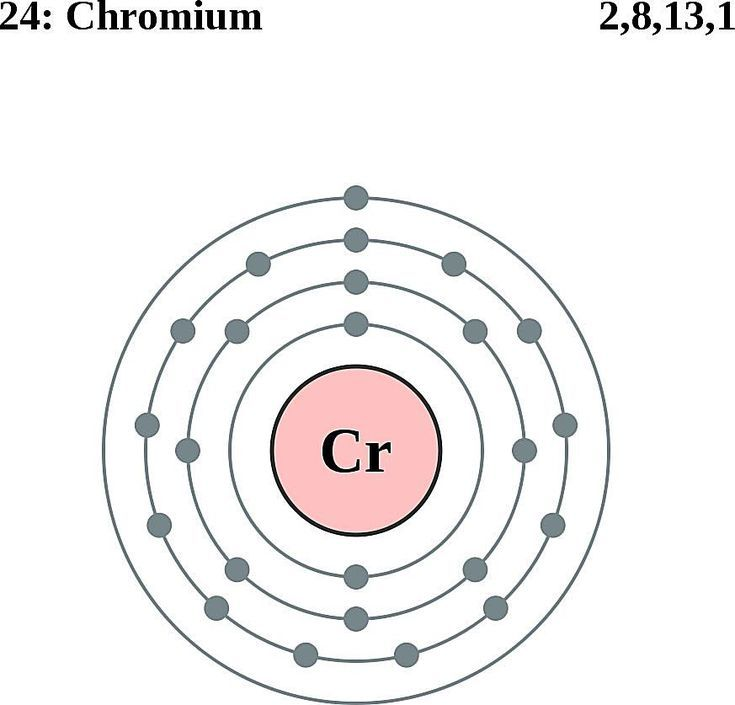 see the electron configuration of atoms of the elements: chromium atom  electron shell diagram