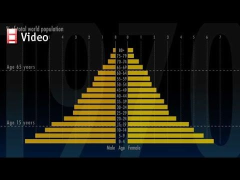 Animating the changing shape of the world population pyramid. For more multimedia content from The Economist visit our website: http://econ.st/1xqEZhX.