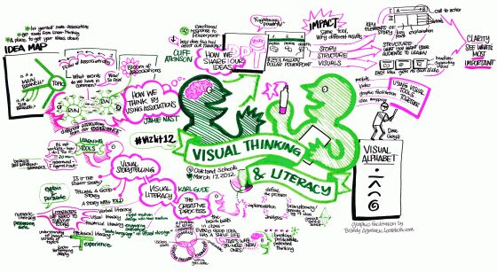 Visual Literacy and Visual Communication: Their Role in Today's Content Marketing