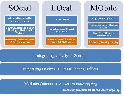 SoLoMo (Social Local Mobile): nuovo modello di start up?