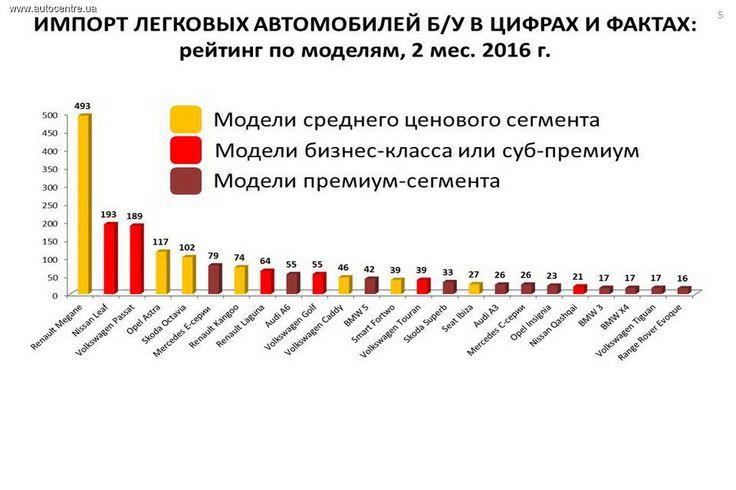Какие б/у автомобили ввозят украинцы (инфографика)