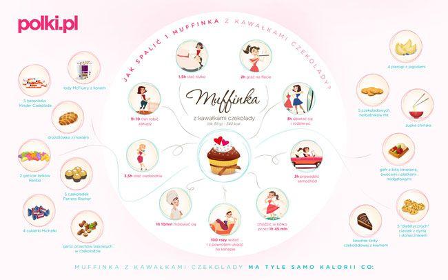 Jak spalić jednego muffina - infografika Polki.pl