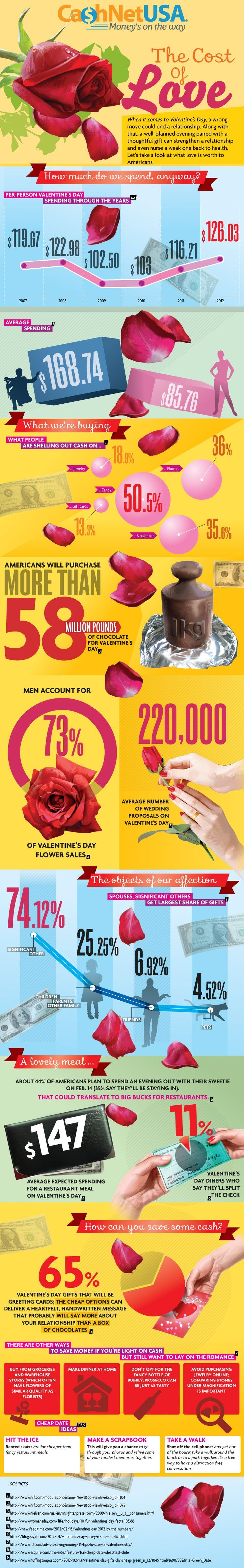 cost of valentine's day roses