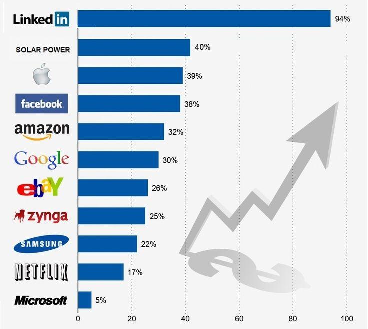 Growth of tech companies vs solar power