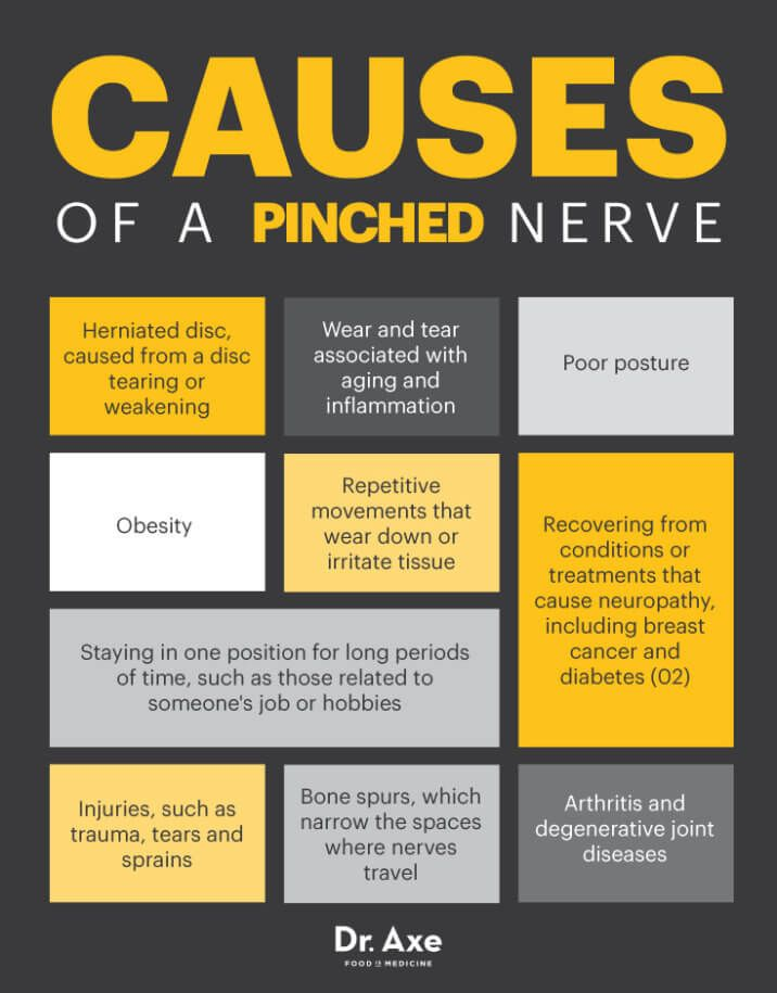Is This Pain in My Neck … or Back … or Shoulder … a Pinched Nerve?