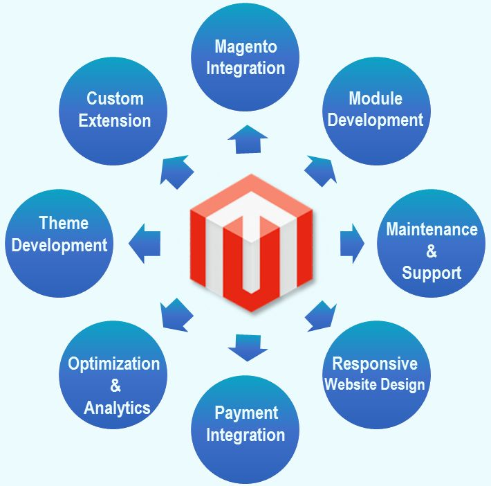 Improved User Interface: The users of the website work rigorously in developing a website and thus, the software makes it less stressful to even deal with the interface as well...https://goo.gl/prwEms..#Magento #Customization #India
