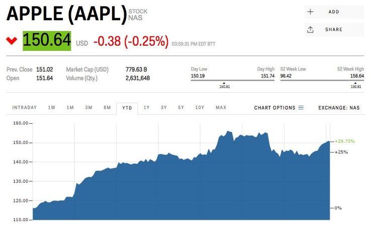 Apple snaps its 9-day winning streak (AAPL)