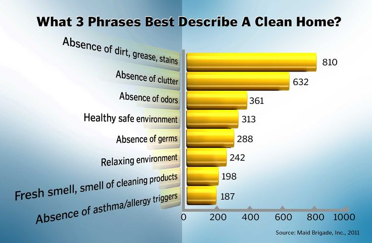 """Survey: What 3 Phrases Best Describe a Clean Home?  A 2011 consumer survey by green cleaning franchise Maid Brigade reveal that only 10% of consumers are concerned that the professional cleaning routine help in maintaining or improving their health.  This infographic appears in the August 2013 issue of Cleaning Business Today, in an article by Janice Stewart titled """"Who Gives a Dirty Mop About Cleaning for Health?"""""""