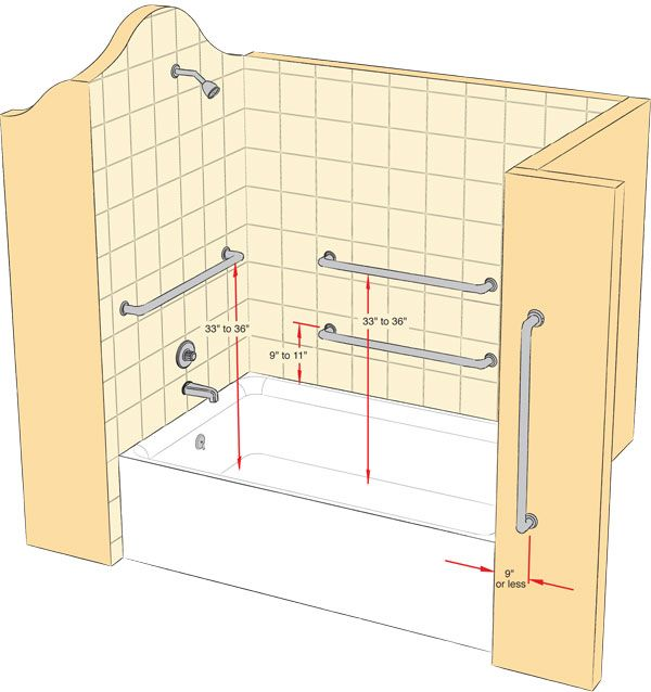 Installing a Grab Bar Regardless of how large or small your bathroom is, it will surely benefit from the added safety of grab bars as they are very effective in preventing slips and falls while in the bath or shower. The image below shows just how you can install grab bars in your bath or shower. Be sure to stop by our store and see what we have to offer: http://www.westsidewholesale.com/bath-kitchen/commercial-bathroom-products/bath-grab-bars