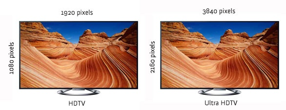 What is Ultra HD TV?
