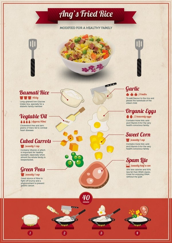 Food Infographic - An Ang's Fried Rice showcase on the Behance Network