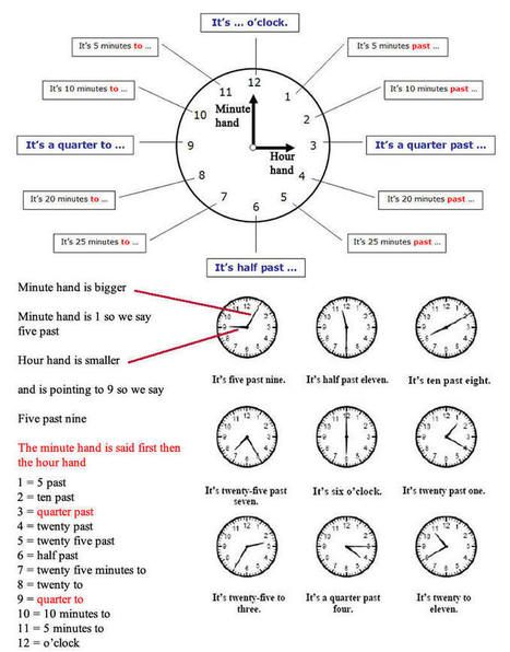 Telling the Time basics tell the time in British and American English | Learning Basic English, to Advanced Over 700 On-Line Lessons and Exercises Free | Scoop.it