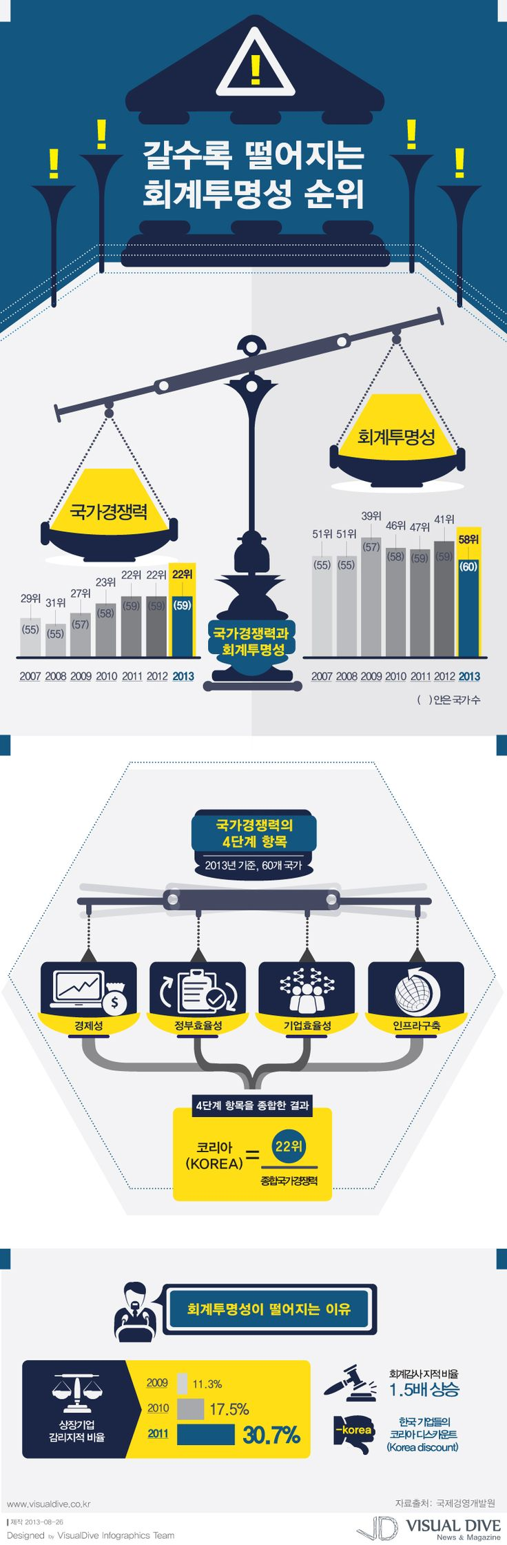 """[인포그래픽] 국가경쟁력은 높은데, 회계투명성은 점점 불투명... """"accounting / Infographic"""" ⓒ 비주얼다이브 무단 복사·전재·재배포 금지"""