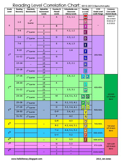 Hello Literacy Reading Levels Correlation Chart {Aligned to Common Core Lexile Levels} FREE